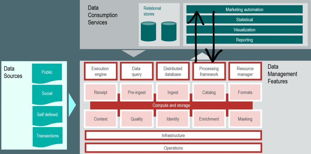 Hadoop - Silverpop API Connector Marketing Automation
